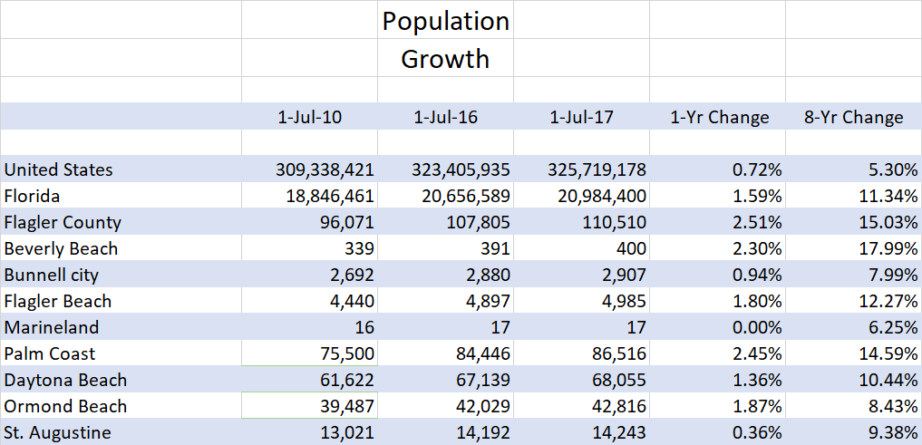 Flagler County and Palm Coast population growth