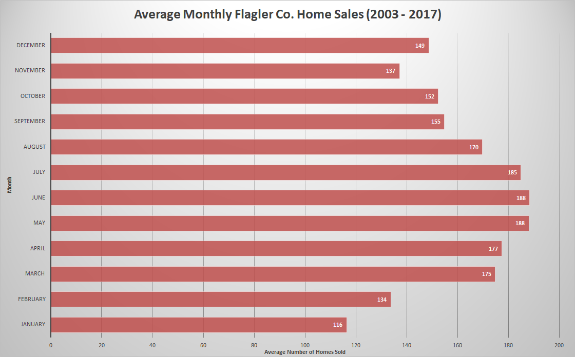 Flagler County/Palm Coast Average Homes Sold Monthly 2003-2017