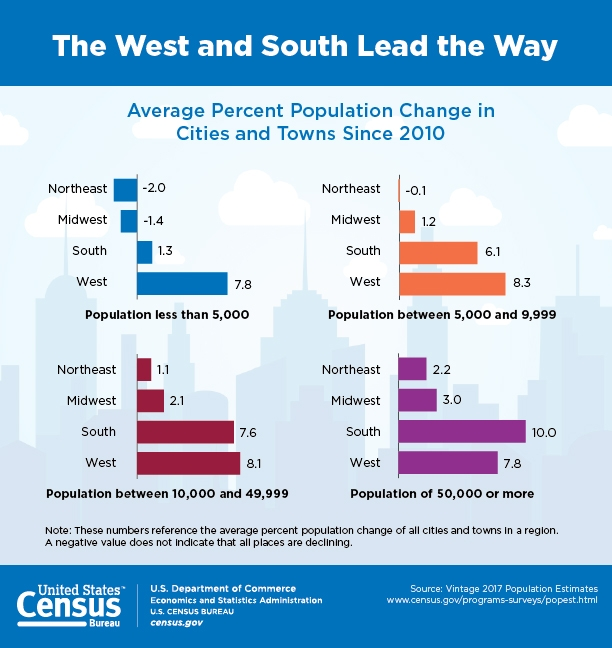 2017 Census data