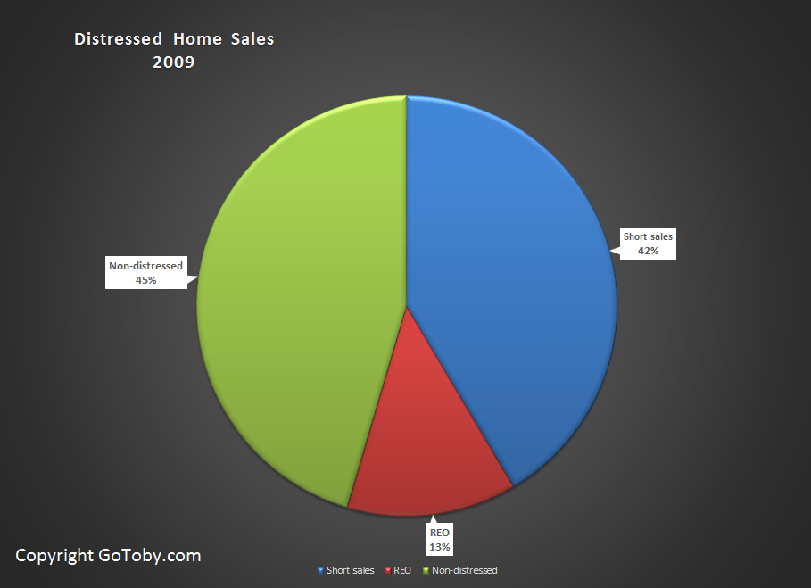 Flagler Co. Distressed Home Sales 2009