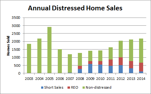 Flagler Annual Distressed Home Sales thru 2014