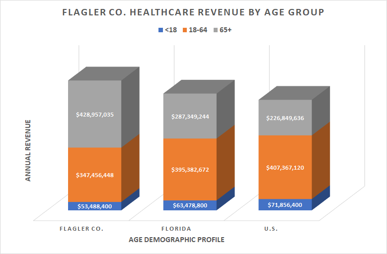 Flagler Co. Healthcare Revenue by Age Group