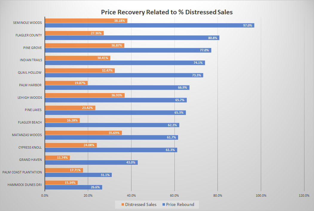 Flagler County Community Home Price Recovery