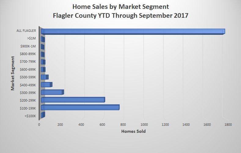 Flagler County Home Sales