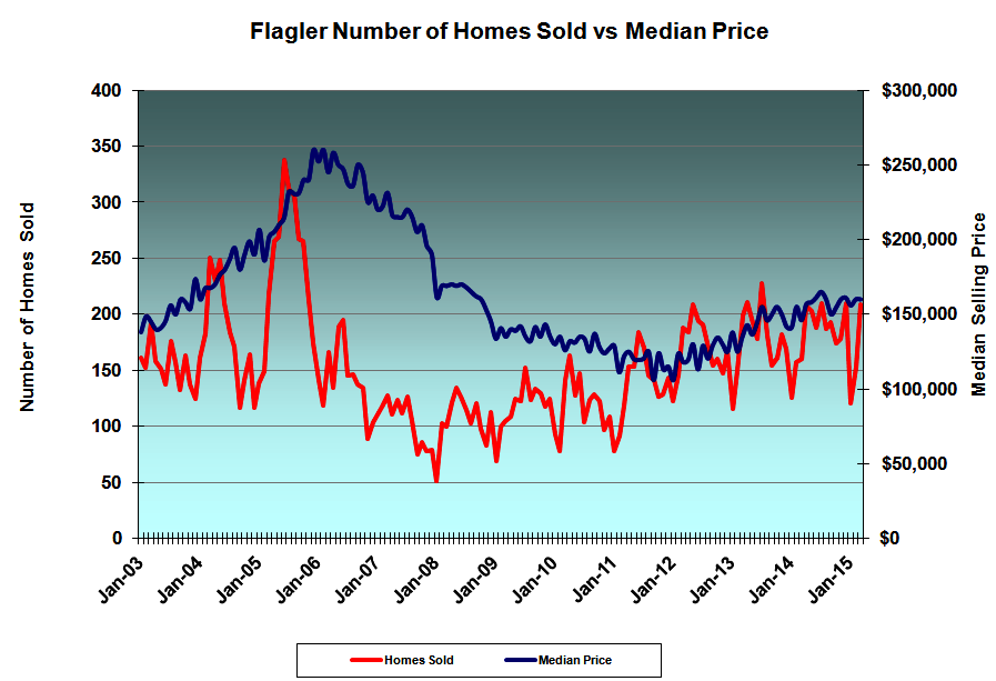 Median home price vs number of homes sold - Flagler County