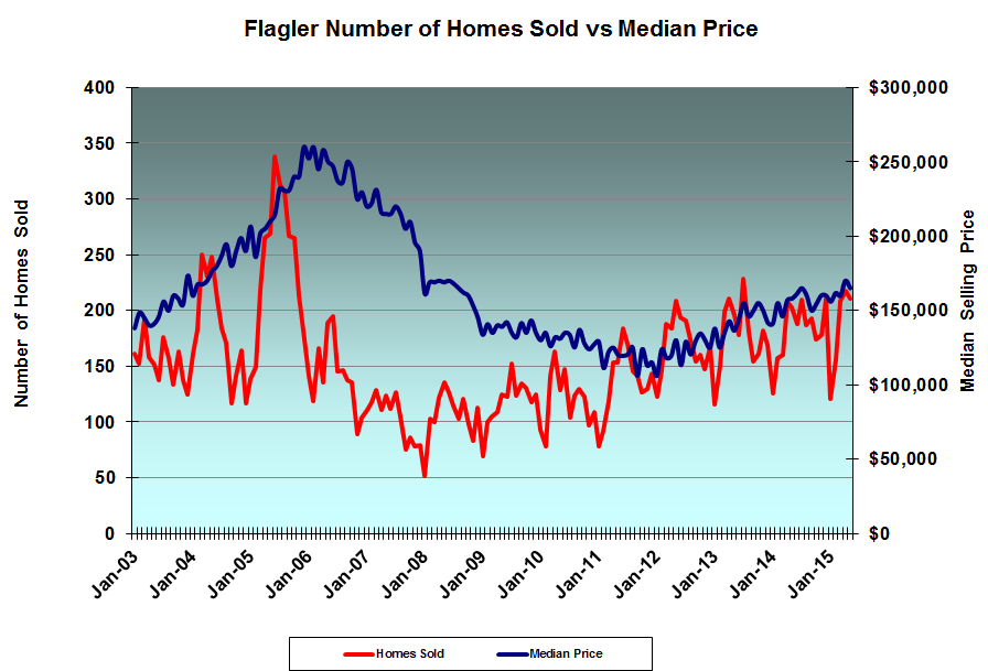 Flagler County Home Sales and Median Selling Prices
