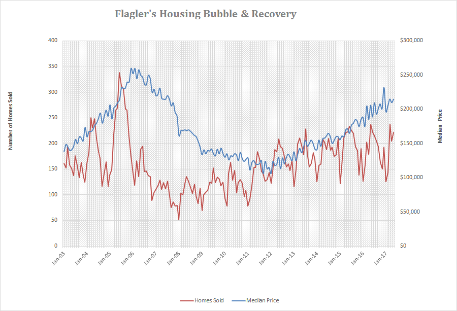 Flagler County Housing Bubble, Crash and Recovery