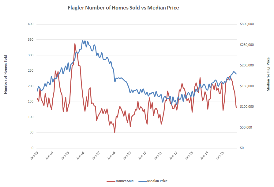 Home Sales in Flagler County 2003 through Nov 2015 - GoToby.com