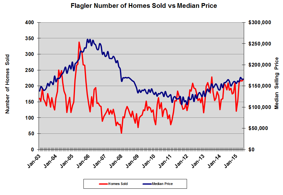 Homes sold v median price thru June 2015