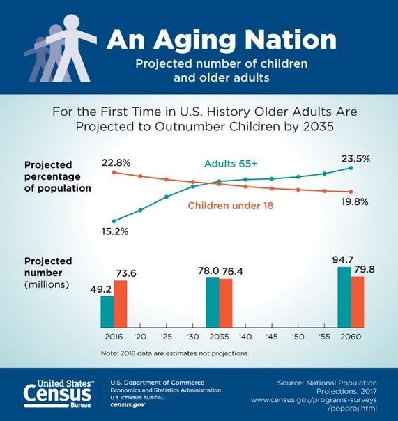 Older population outnumbering kids 3-13-18