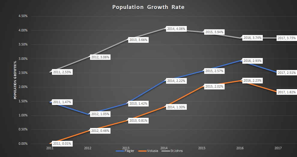 Flagler County population growth 2017