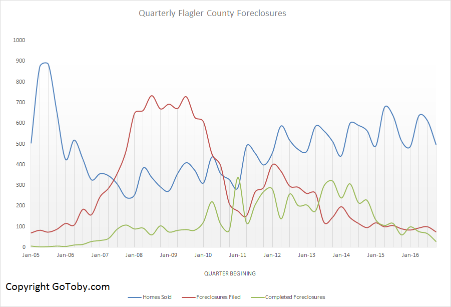 Flagler County Foreclosures - Quarterly