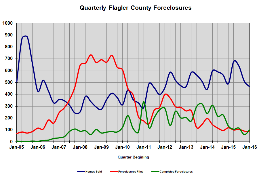Flagler County Foreclosures - GoToby.com