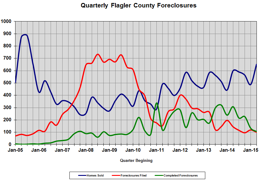Flagler foreclosure picture through June 2015